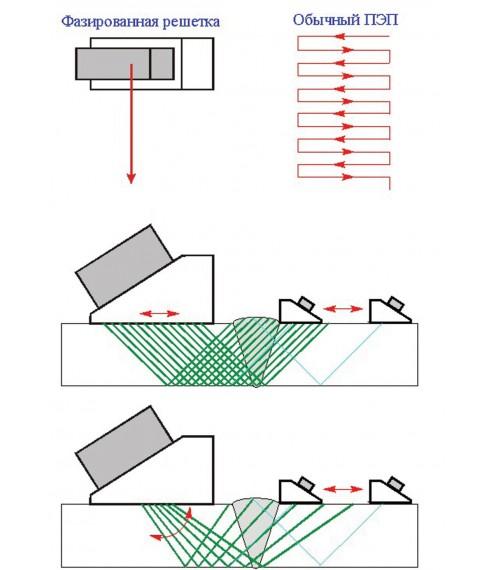 Ультразвуковой контроль