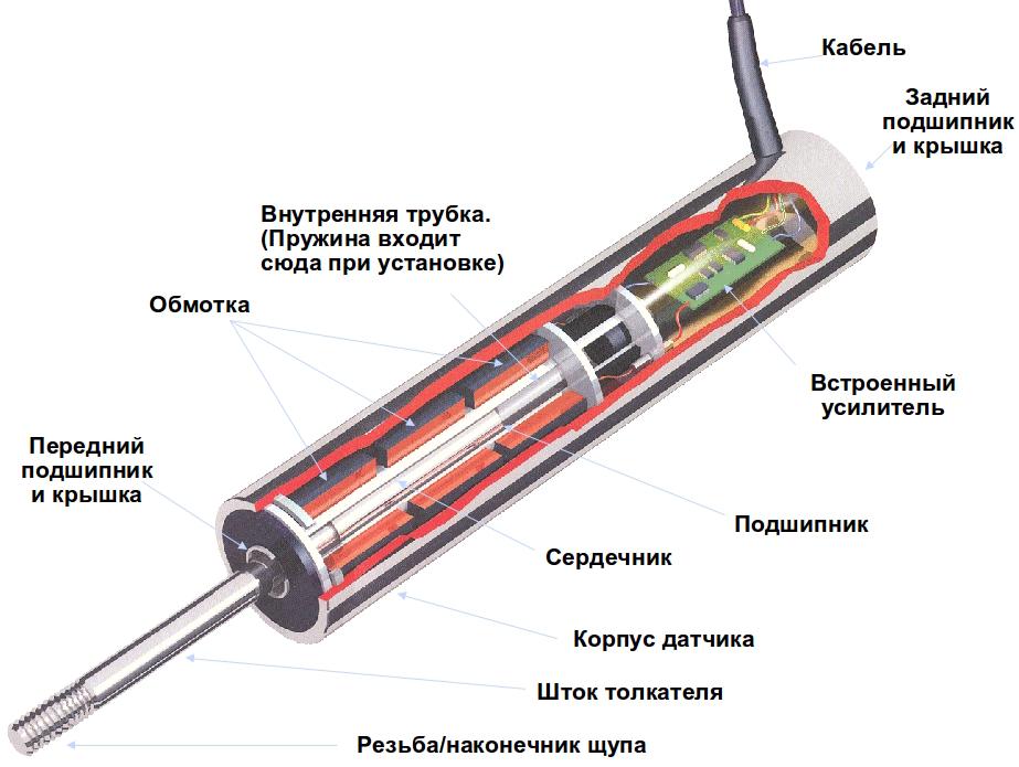 Внутреннее строение индуктивного датчика перемещения
